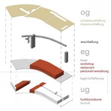 roik_architekt_hamburg_wettbewerb_bauhaus_dessau_funktion