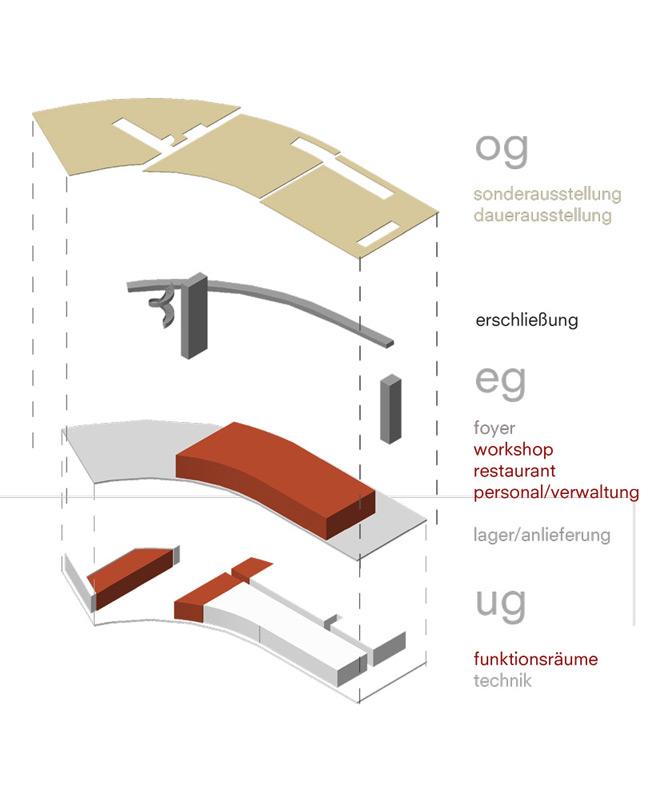 Museum in Dessau Funktionskonzept Etagen und Erschliessung von Roik Architekt Hamburg
